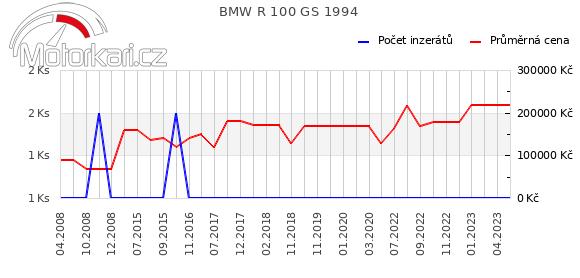 BMW R 100 GS 1994
