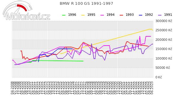 BMW R 100 GS 1991-1997