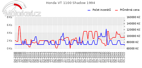 Honda VT 1100 Shadow 1994
