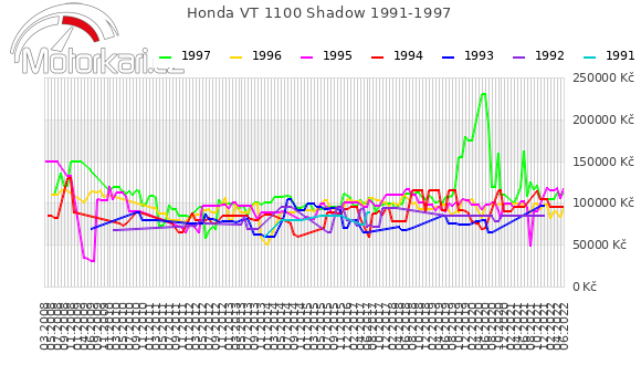 Honda VT 1100 Shadow 1991-1997