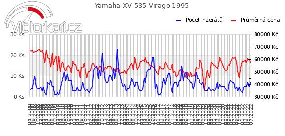 Yamaha XV 535 Virago 1995