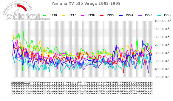 Yamaha XV 535 Virago 1992-1998