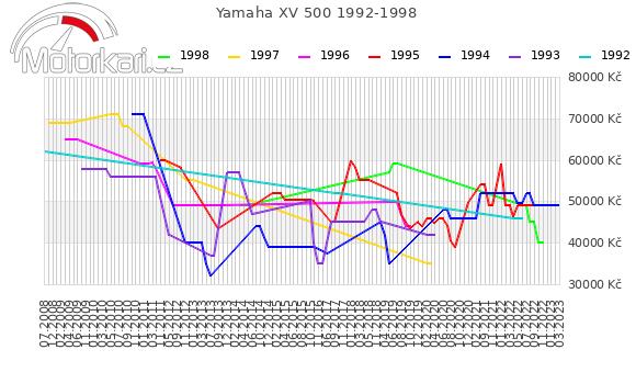 Yamaha XV 500 1992-1998