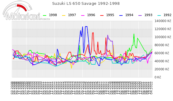 Suzuki LS 650 Savage 1992-1998