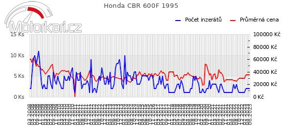 Honda CBR 600F 1995