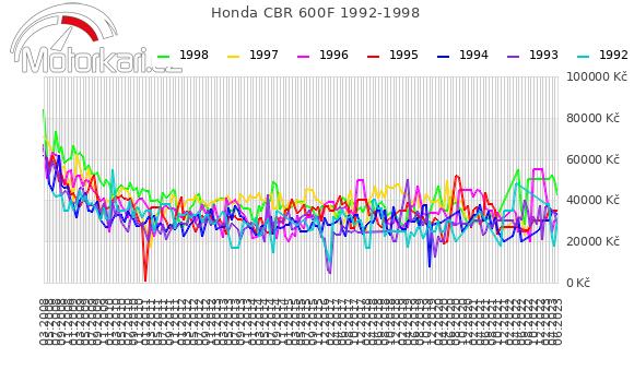 Honda CBR 600F 1992-1998