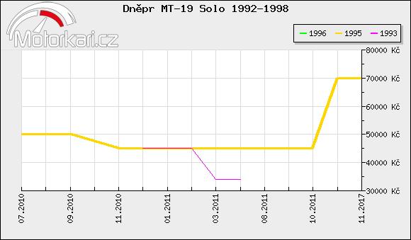 Dnìpr MT-19 Solo 1992-1998
