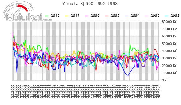 Yamaha XJ 600 1992-1998