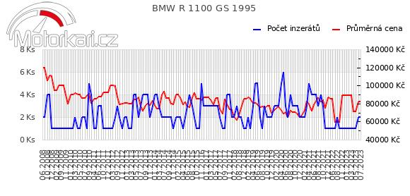 BMW R 1100 GS 1995