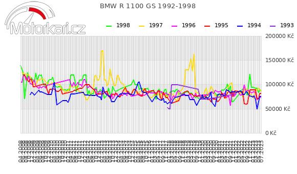 BMW R 1100 GS 1992-1998