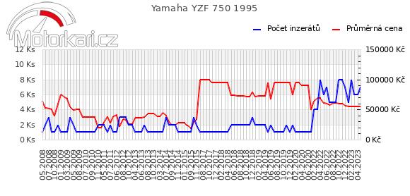 Yamaha YZF 750 1995