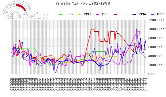 Yamaha YZF 750 1992-1998