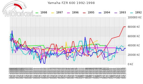 Yamaha FZR 600 1992-1998