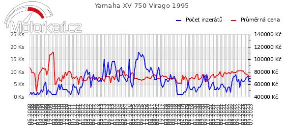 Yamaha XV 750 Virago 1995