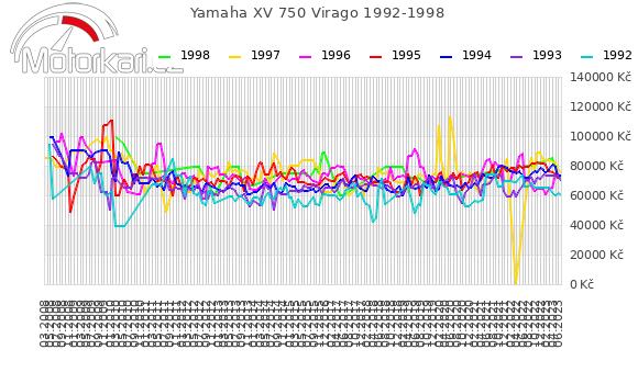 Yamaha XV 750 Virago 1992-1998