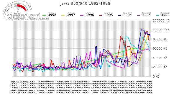 Jawa 350/640 1992-1998