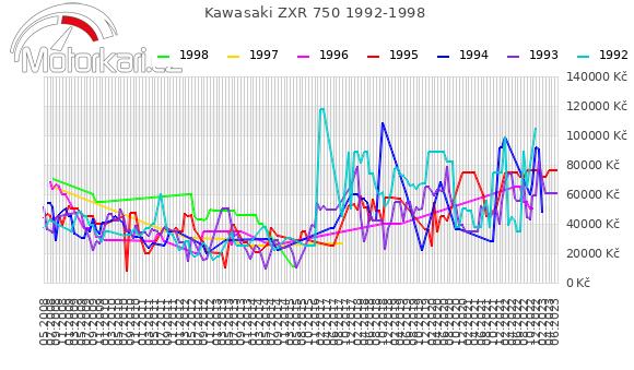 Kawasaki ZXR 750 1992-1998
