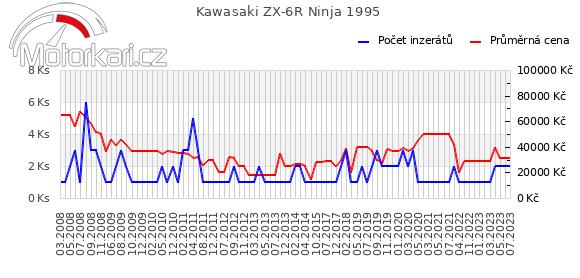 Kawasaki ZX-6R Ninja 1995