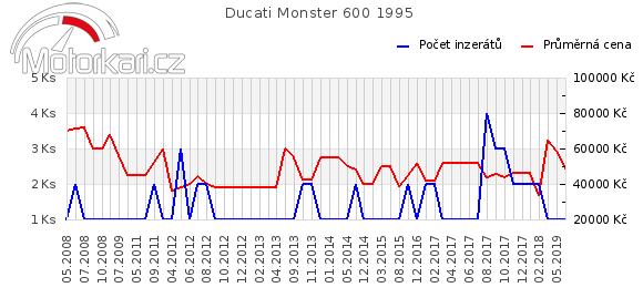 Ducati Monster 600 1995