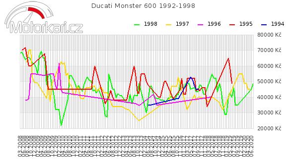 Ducati Monster 600 1992-1998