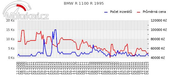 BMW R 1100 R 1995