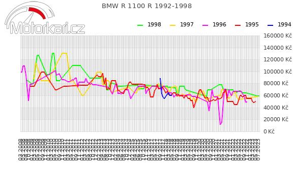BMW R 1100 R 1992-1998