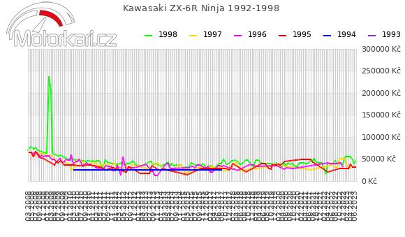 Kawasaki ZX-6R Ninja 1992-1998