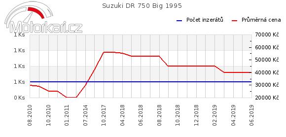 Suzuki DR 750 Big 1995