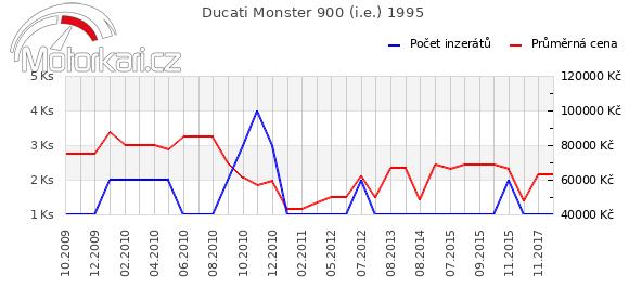 Ducati Monster 900 1995