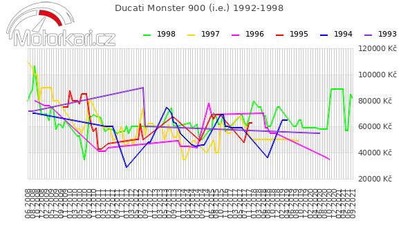 Ducati Monster 900 1992-1998