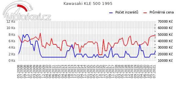 Kawasaki KLE 500 1995