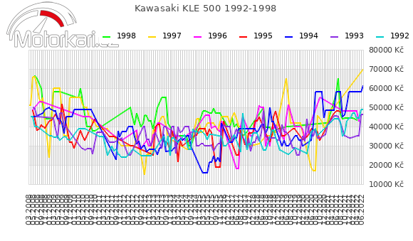 Kawasaki KLE 500 1992-1998