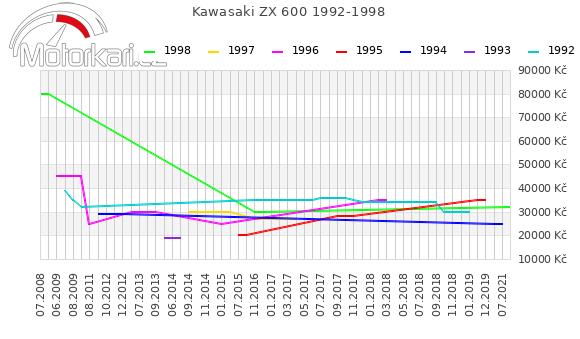 Kawasaki ZX 600 1992-1998