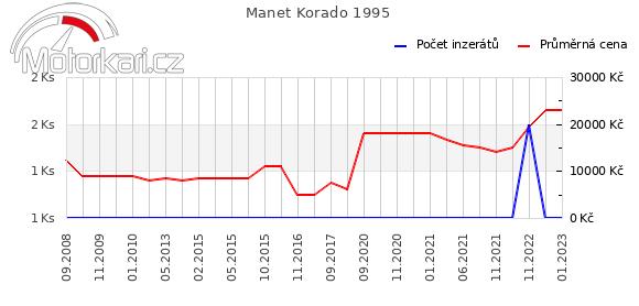 Manet Korado 1995