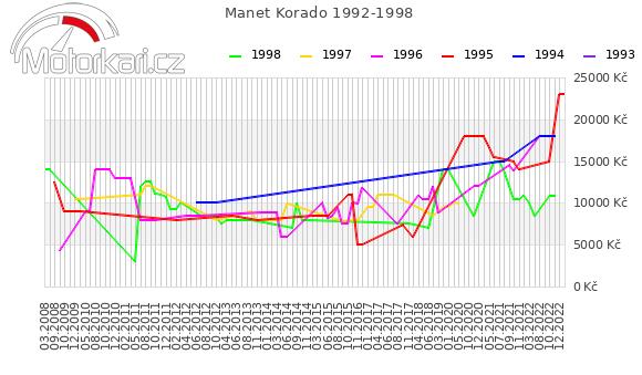 Manet Korado 1992-1998