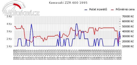 Kawasaki ZZR 600 1995