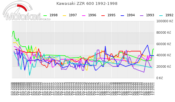 Kawasaki ZZR 600 1992-1998