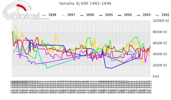 Yamaha XJ 900 1992-1998