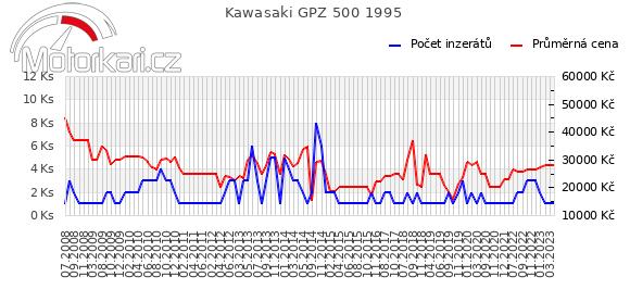 Kawasaki GPZ 500 1995