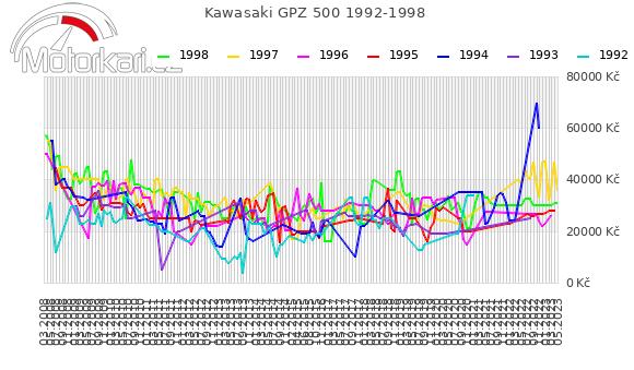 Kawasaki GPZ 500 1992-1998