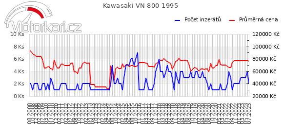 Kawasaki VN 800 1995