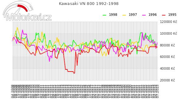 Kawasaki VN 800 1992-1998