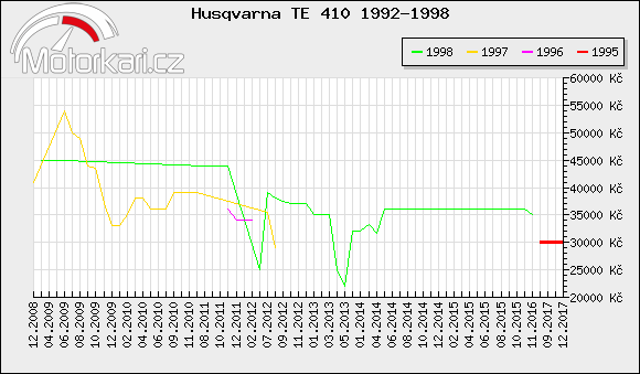 Husqvarna TE 410 1992-1998