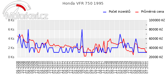 Honda VFR 750 1995