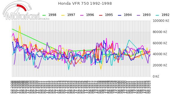 Honda VFR 750 1992-1998