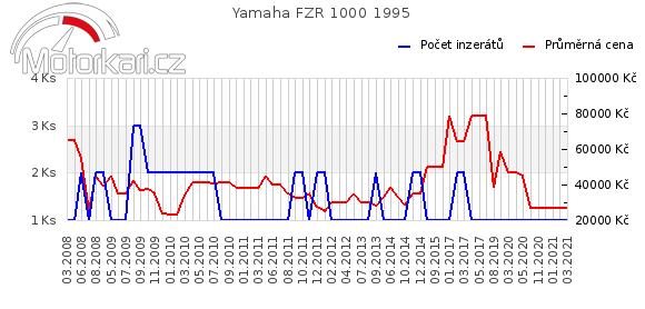 Yamaha FZR 1000 1995