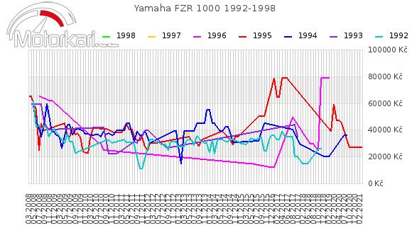 Yamaha FZR 1000 1992-1998