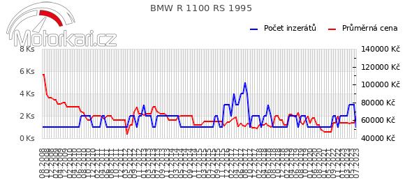 BMW R 1100 RS 1995