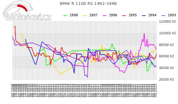 BMW R 1100 RS 1992-1998