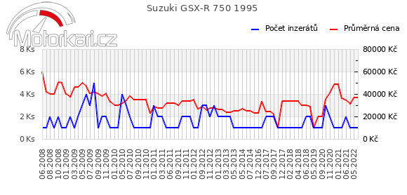 Suzuki GSX-R 750 1995